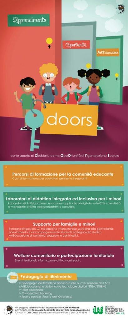 Banner progetto Doors
